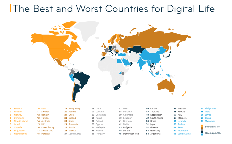 Estonia is the best country in the world for digital life, new Internations 2019 report says