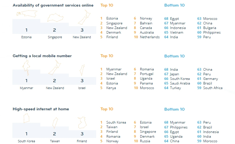 best and worst countries for digital life government services online