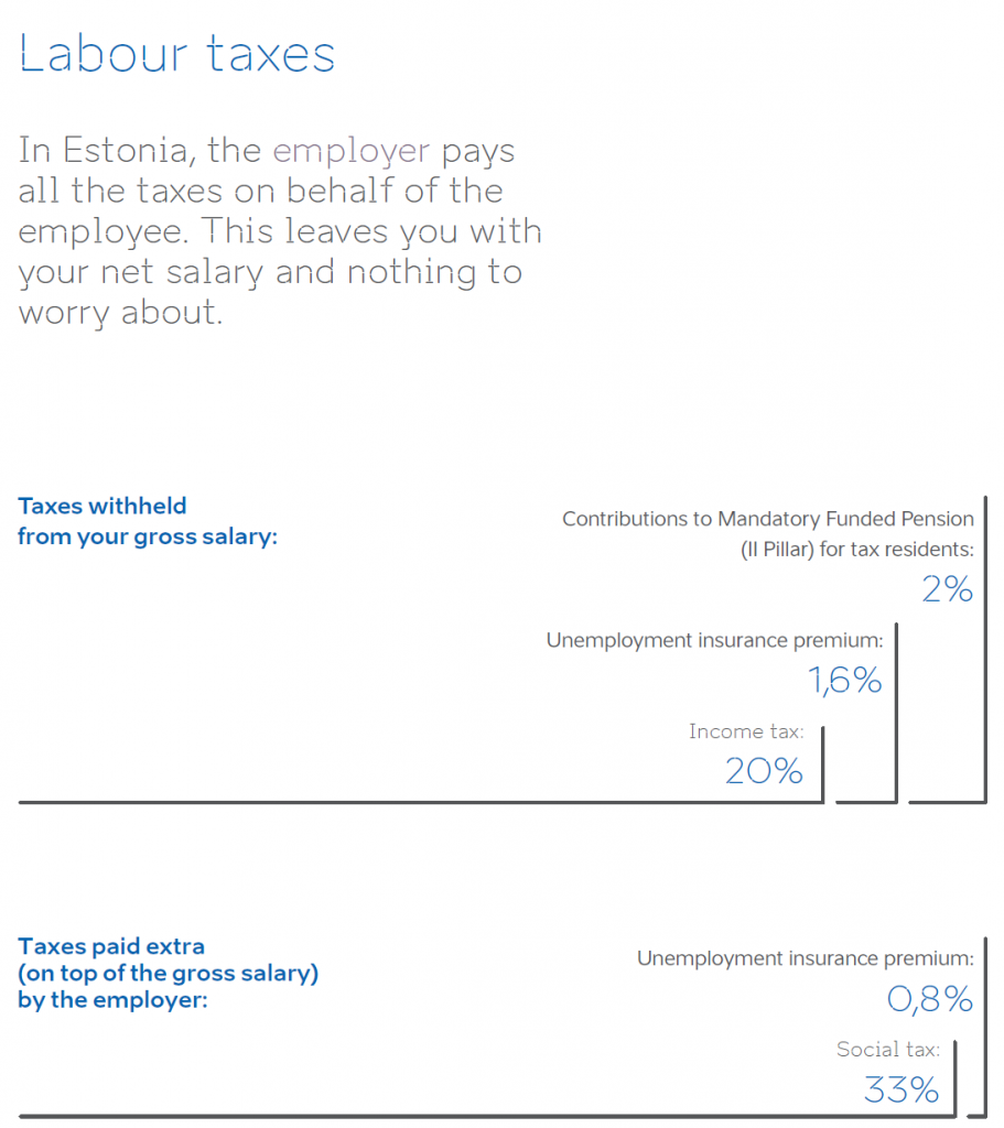 labour taxes in estonia graphic